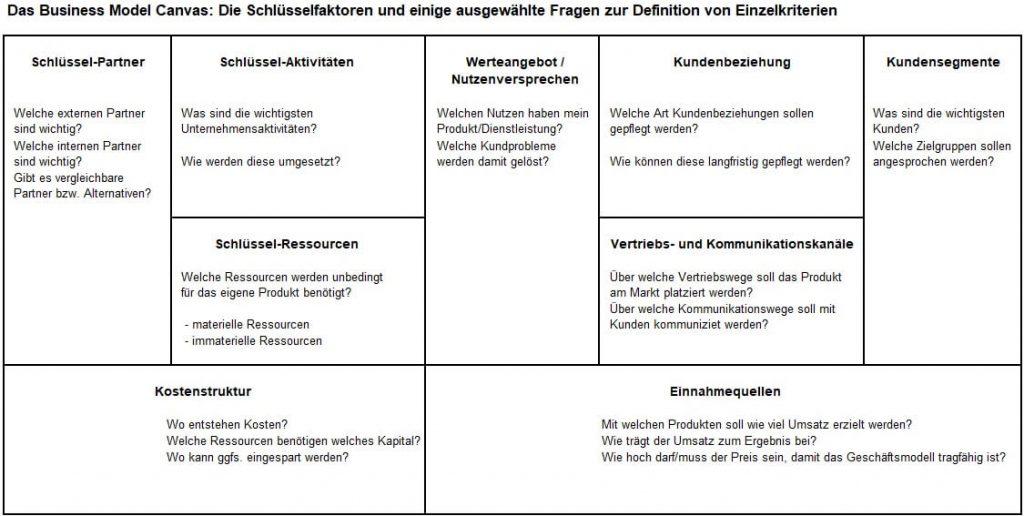 Schlüsselfaktoren des Business Model Canvas