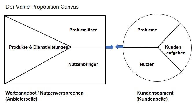 Screenshot Value Proposition Canvas
