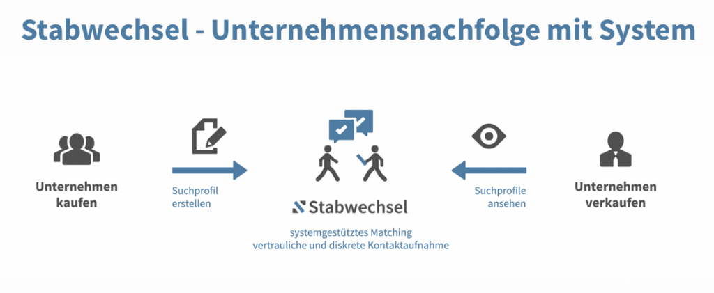 Screenshot Stabwechsel.de